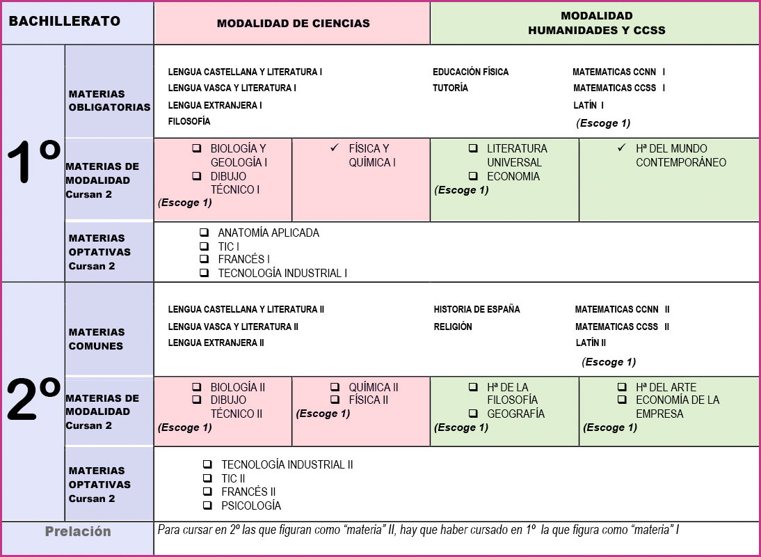 Tabla de asignaturas de bachillerato
